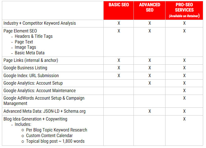 Basic SEO vs Advanced SEO vs Pro SEO Plans
